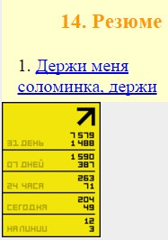 Таблица Статистики на 13.03.2016. сайта с 2000 года.