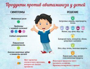 Как предупредить авитаминоз
